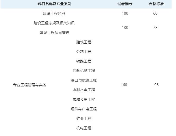 2020年黑龙江一级建造师合格证书什么时候领取?
